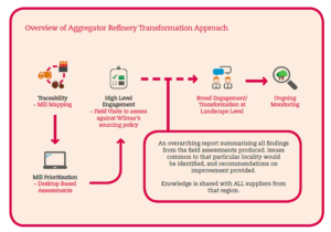 Aggregator Refinery Transformation Approach diagram